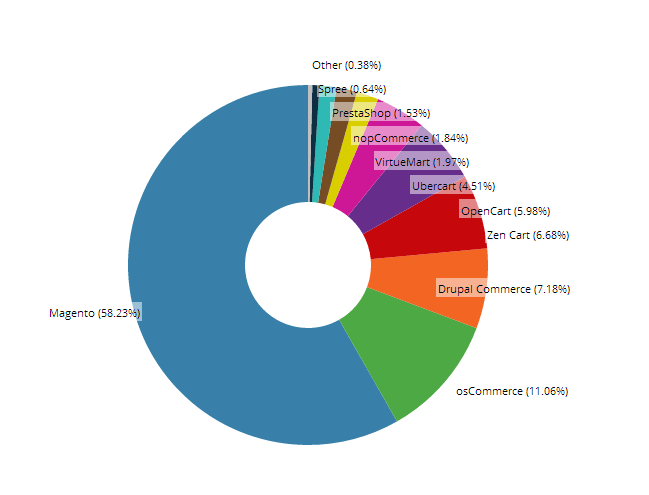 CMS usage among e-commerce users