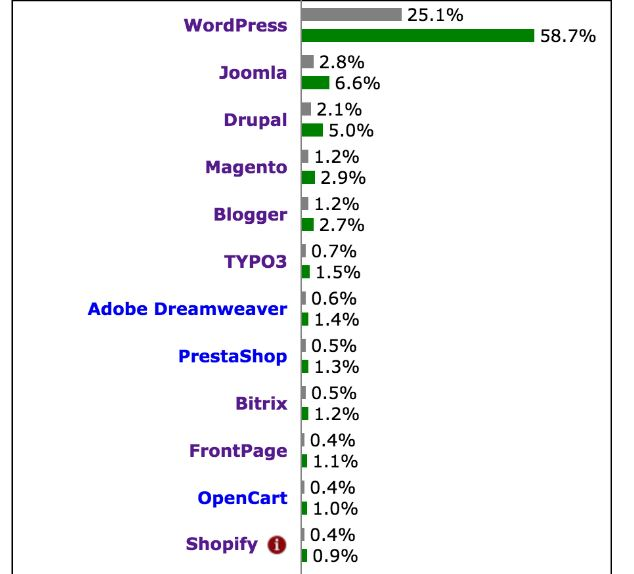 CMS usage ranking, showing WordPress as a clear winner