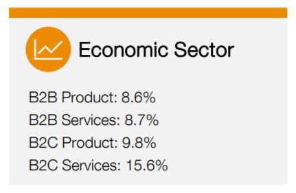 Marketing budget as a percent of revenue by sector