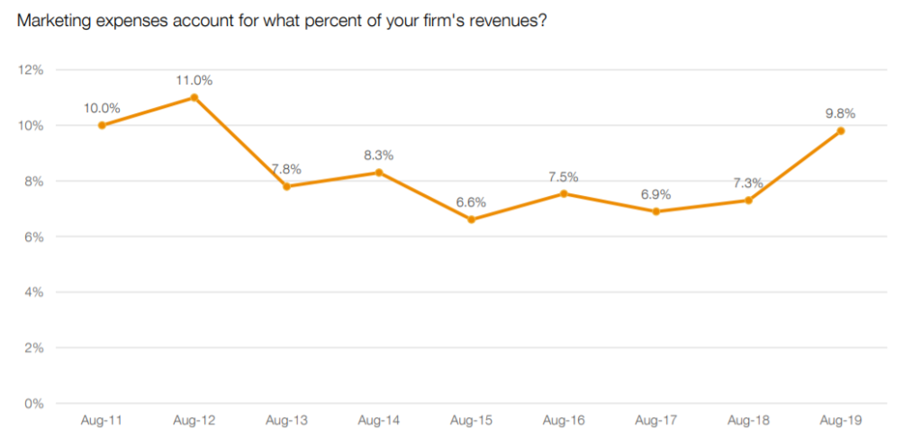Marketing budget as a percent of firm revenue