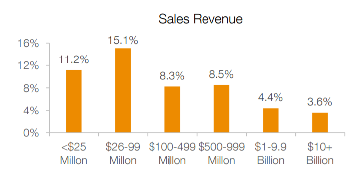 How companies spend on marketing by sales revenue